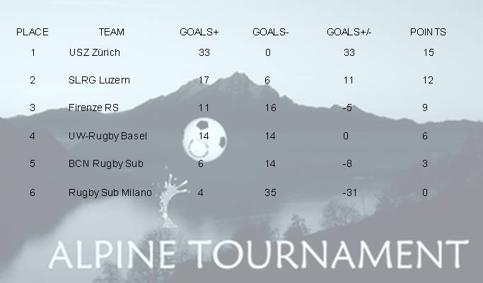 resultsalpinetournament