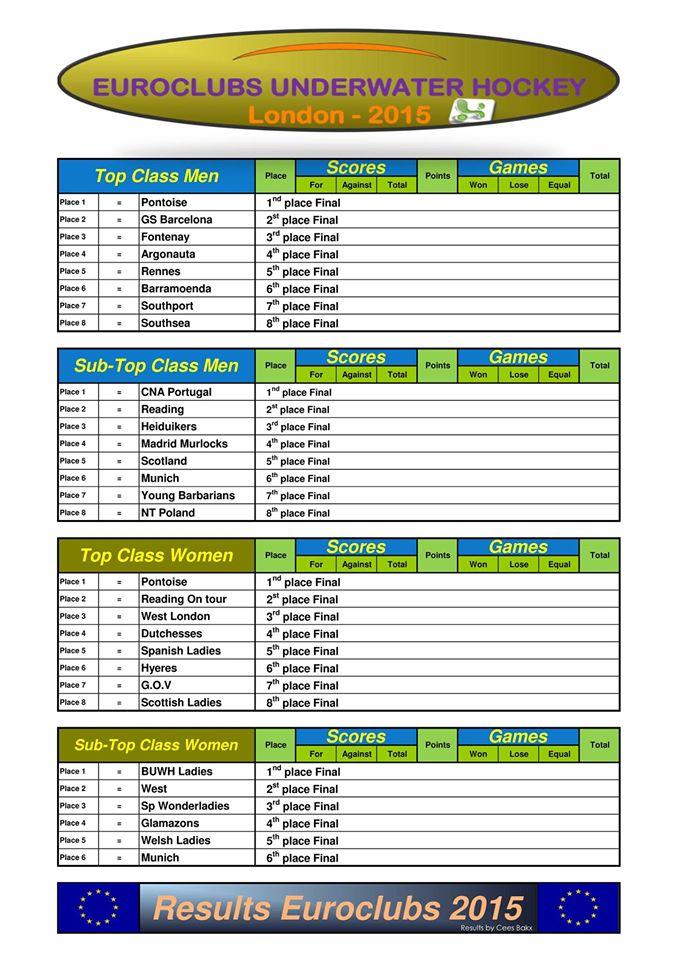 clasificacionesfinalesuwheuroclubs2015