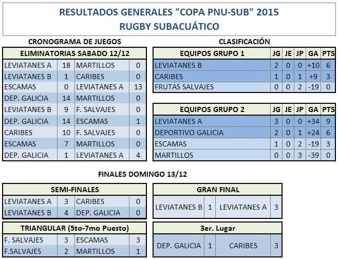 resultados-rugby-pnu-sub