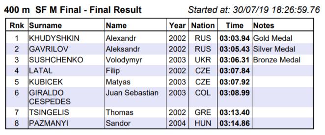 🇪🇬 Results – 16th CMAS Finswimming World Junior Championship 2019