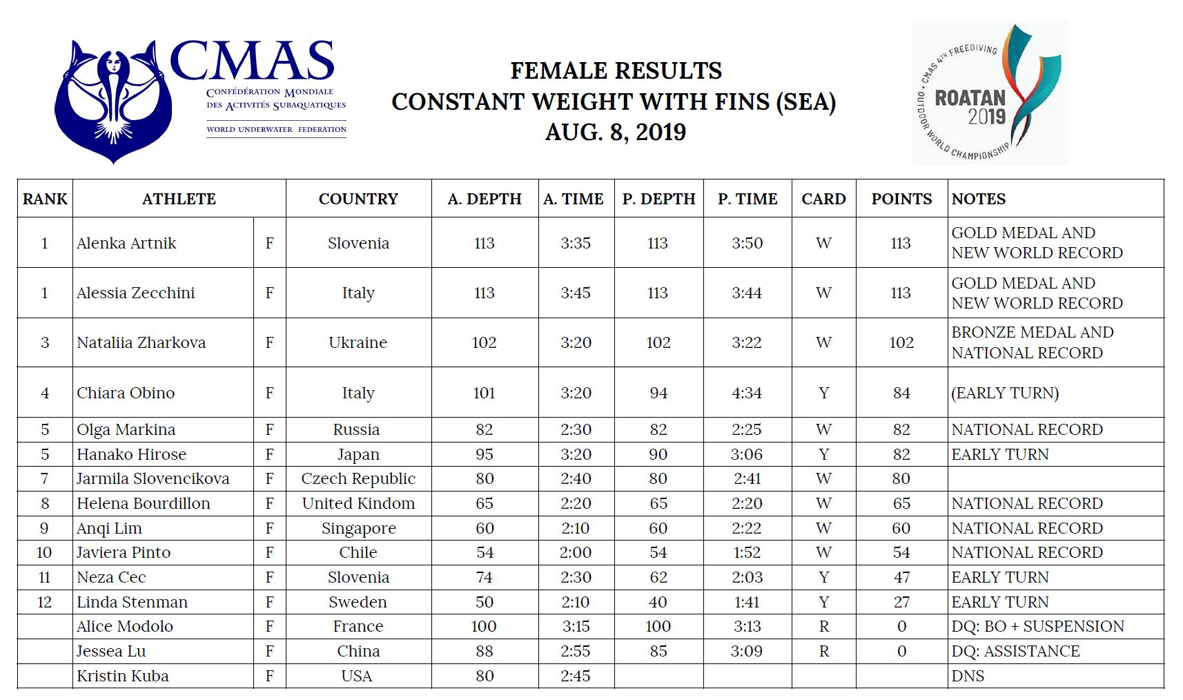 🇭🇳 Results – 4th CMAS Outdoor Freediving World